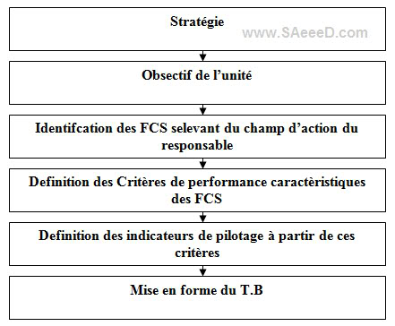 Methodologie-elaboration-TB