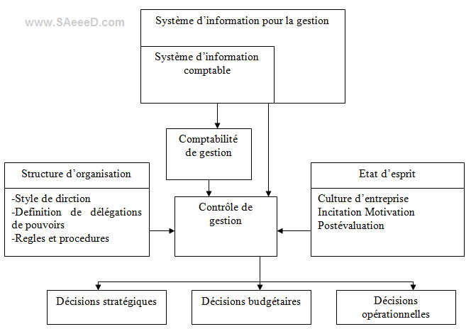 Relation-systeme -information-comptability