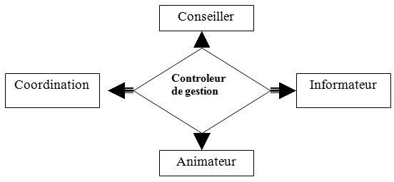 controleur
