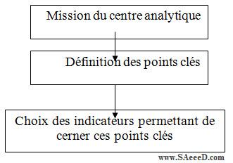 Processus d'Elaboration