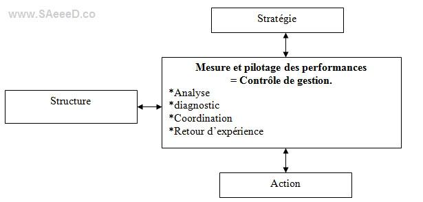 structure-strategie