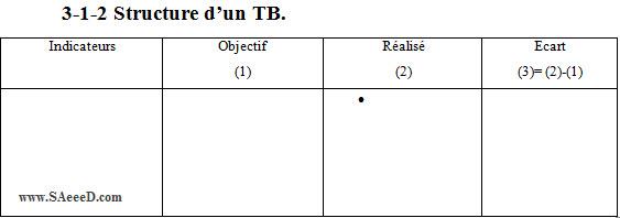 Structure d'un TB