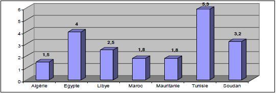 Figure 2-1 : Part des exportations destinées au marché nord africain en 2004 (en %)