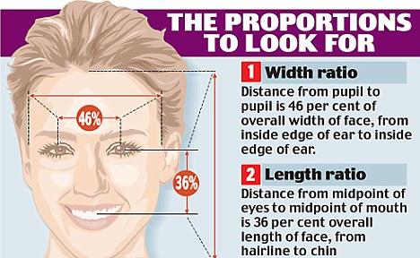 مقاييس لوجه المرأة الاكثر جاذبية