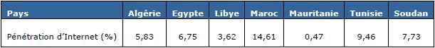 Source : IUT (2005) Tableau 3-4 : Taux de pénétration d'Internet dans les pays d'Afrique du Nord
