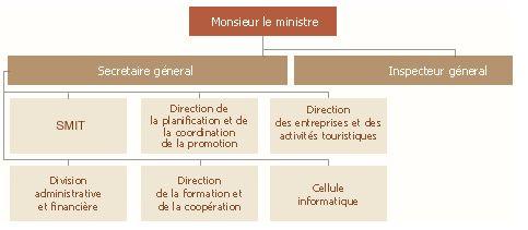 Organigramme du département du tourisme