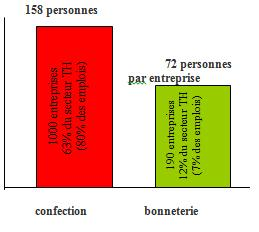taille, nombre d'entreprises et productivité dans les branche confection et bonneterie