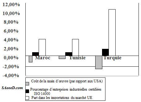 Comparaison entre coût de la main d'œuvre, certifications ISO 14000 et parts dans le marché européen pour le Maroc, la Tunisie  et la Turquie