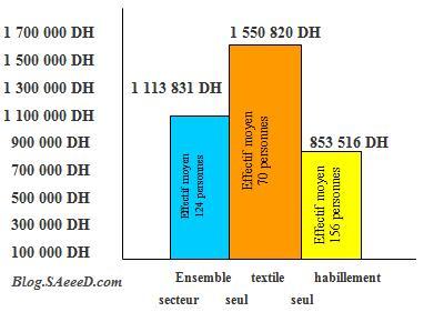 investissements_effectifs_entreprise_textile_habillement