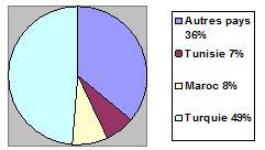 Répartition de la production de TH dans le pourtour méditerranéen