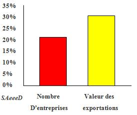 Poids du secteur textile habillement l'industrie marocaine