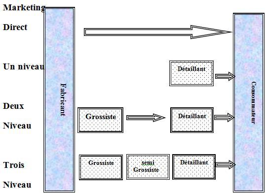 Exemple de circuit de distribution à plusieurs niveaux