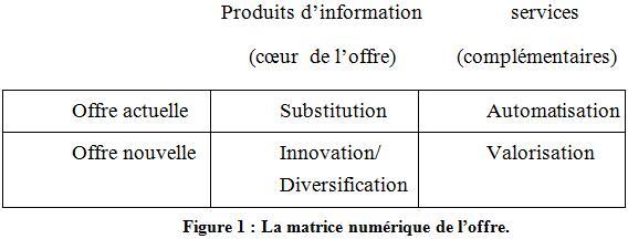 matrice.numerique.offre