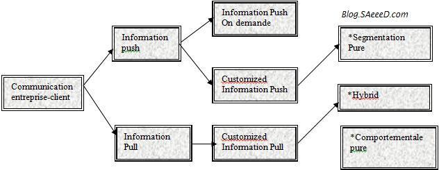 Typologie des modes de communication