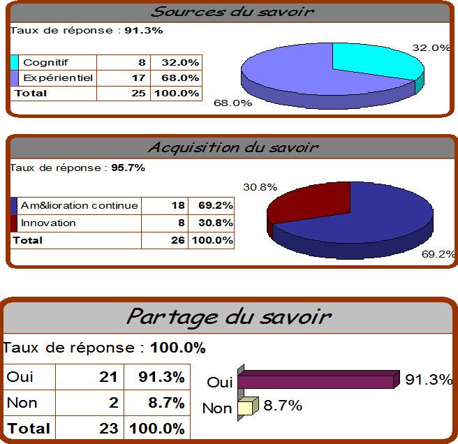 E-gov maroc