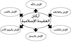 أركان العقيدة في الإسلام