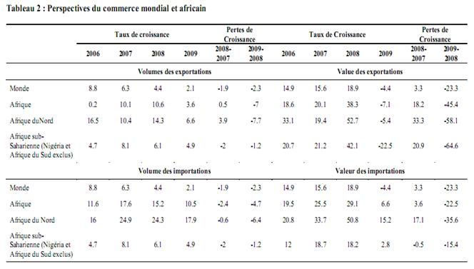 L'impact de la crise financière 2007-10 sur l'Afrique