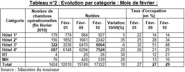 Evolution par catégorie : Mois de février