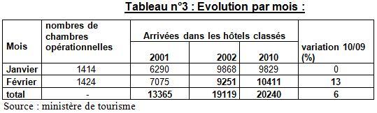 Tableau n°3 : Evolution par mois