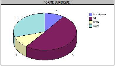 Présentation graphique