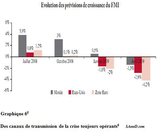 Développements potentiels de la crise au Maroc
