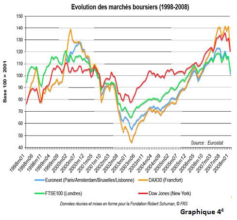 L'impact de la crise financière et le monde occidentale