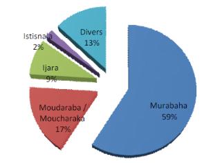 Répartitions des actifs islamiques