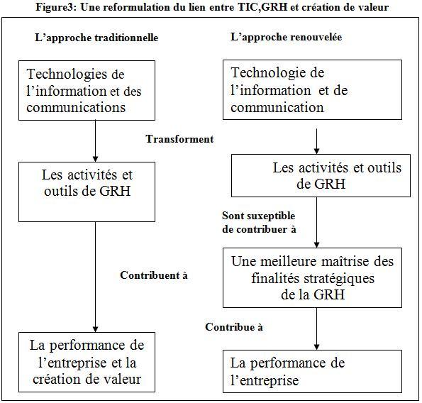 Une reformulation du lien entre TIC,GRH et création de valeur