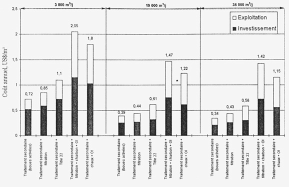 estimation du coût d'exploitation et maintenance d'installations de recyclage d'eaux usées, en $