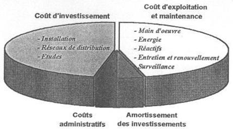 distribution des coûts des filières de réutilisation