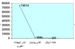 توزيع مشاريع الاستثمارات حسب الجهات بمليون درهم