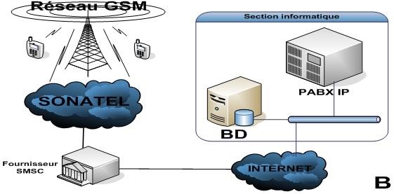 L'accès au réseau GSM via un fournisseur sur Internet