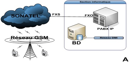 L'accès au réseau GSM via au ligne analogique