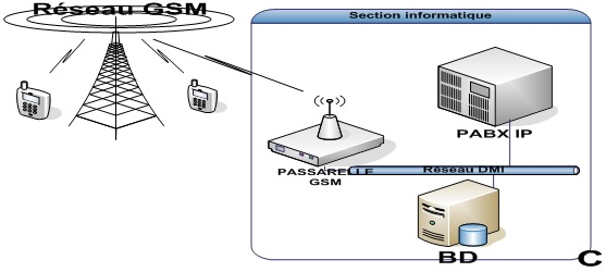 L'accès au réseau GSM via une passerelle