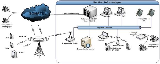 Maquette de test regroupant ToIP et SMS