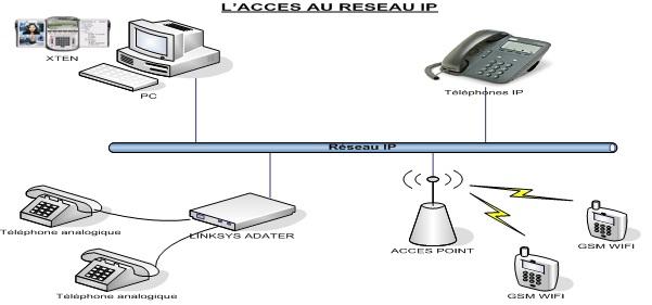 L'accès au réseau IP