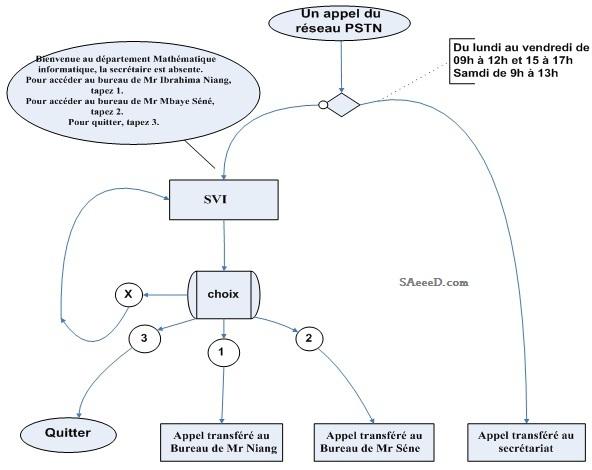 Algorithme du SVI