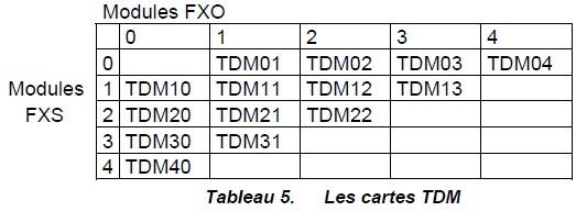 Les cartes TDM
