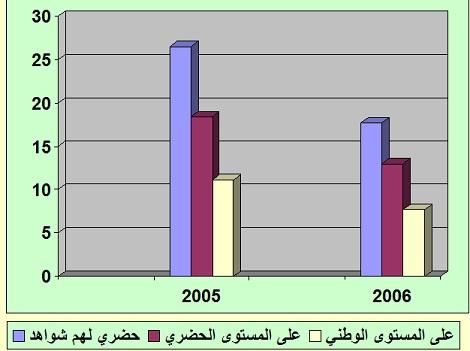 نسبة البطالة ما بين سنتي 2005 و2006