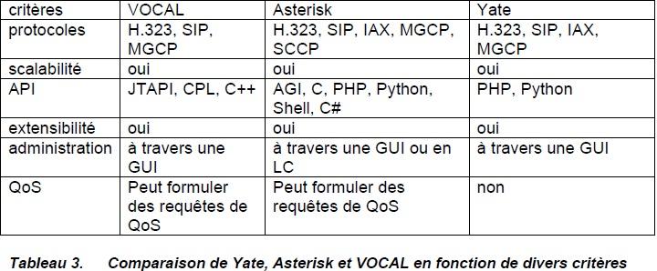 Comparaison de Yate, Asterisk et VOCAL en fonction de divers critères