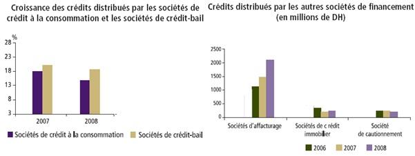 crédit distribué par les sociétés de financement