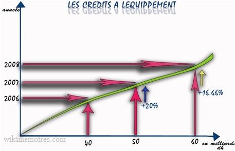 Le marché de crédit à équipement