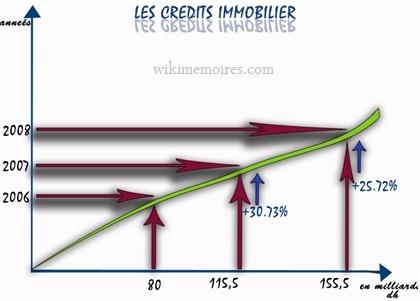 les crédits immobiliers