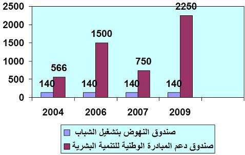 مويل نفقات صندوق محاربة البطالة بالمغرب