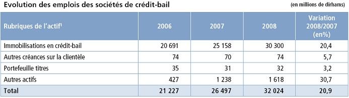 emplois societes de crédit bail