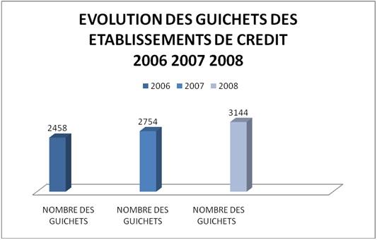 nombre des guichets des établissements bancaires