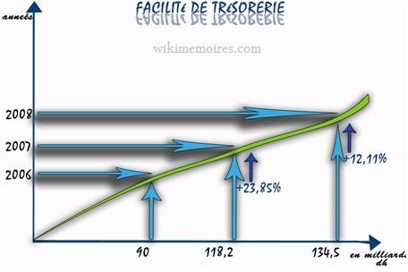 ETUDE DE FACILITE DE TRESORERIE DURANT 2006/2008
