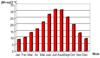 Histogramme des moyennes mensuelles