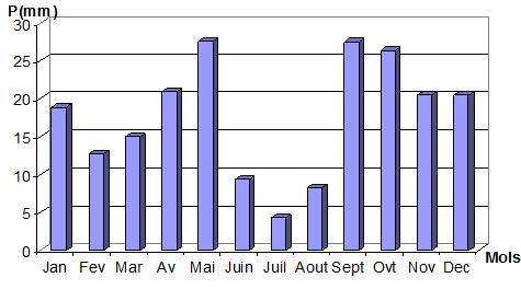Histogramme des précipitations moyennes mensuelles