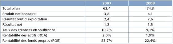 Indicateur d'activité et de rentabilité des sociétés de financement